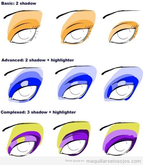 Guía para sber cómo maquillar cada parte del ojo